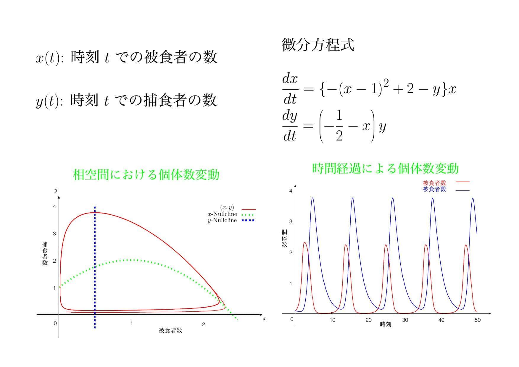 応用解析学 | 情報・電気・数理データサイエンス系 | 岡山大学工学部